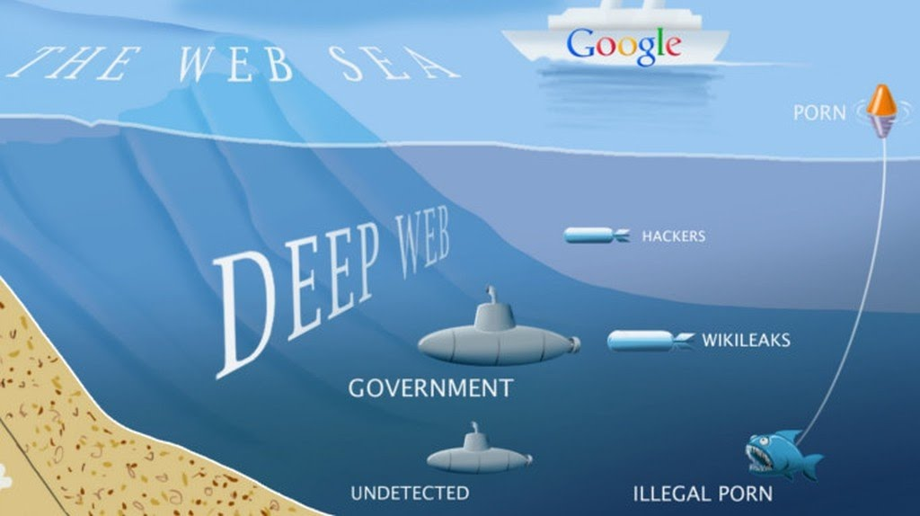 dark-web-deep-web Darknet et Darkweb, les coulisses du net Darknet et Darkweb, les coulisses du net dark web deep web